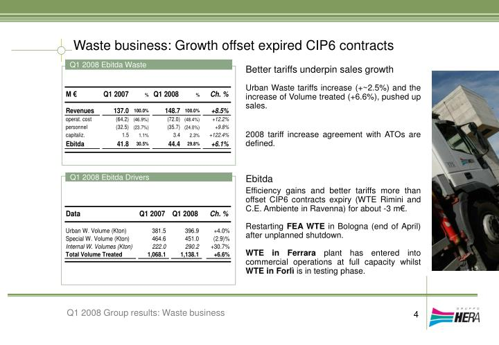 Waste business: Growth offset expired CIP6 contracts