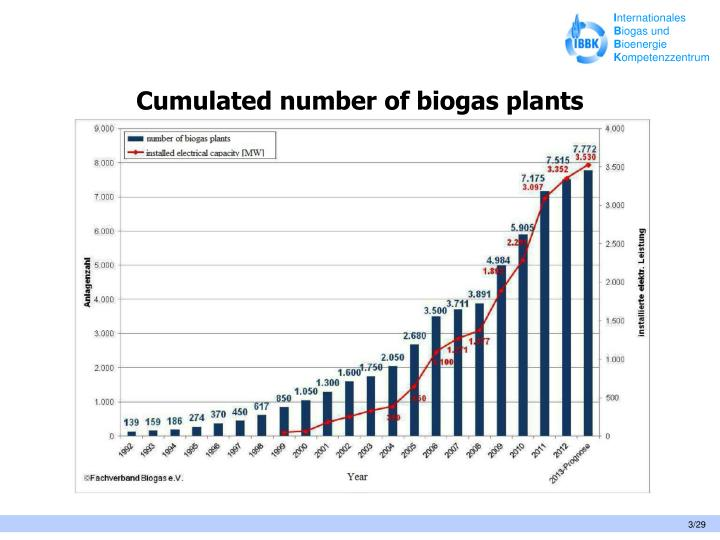 Cumulated number of biogas plants
