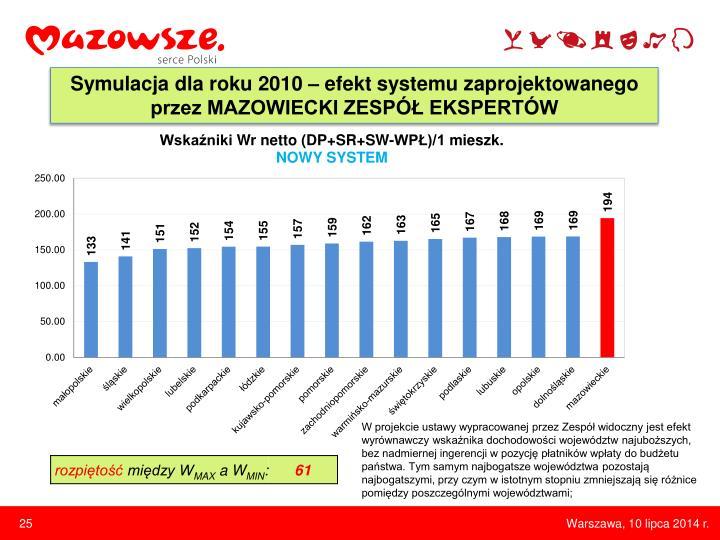 Symulacja dla roku 2010 – efekt systemu zaprojektowanego przez MAZOWIECKI ZESPÓŁ EKSPERTÓW