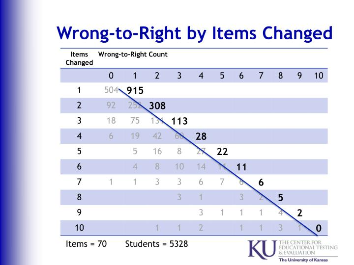 Wrong-to-Right by Items Changed