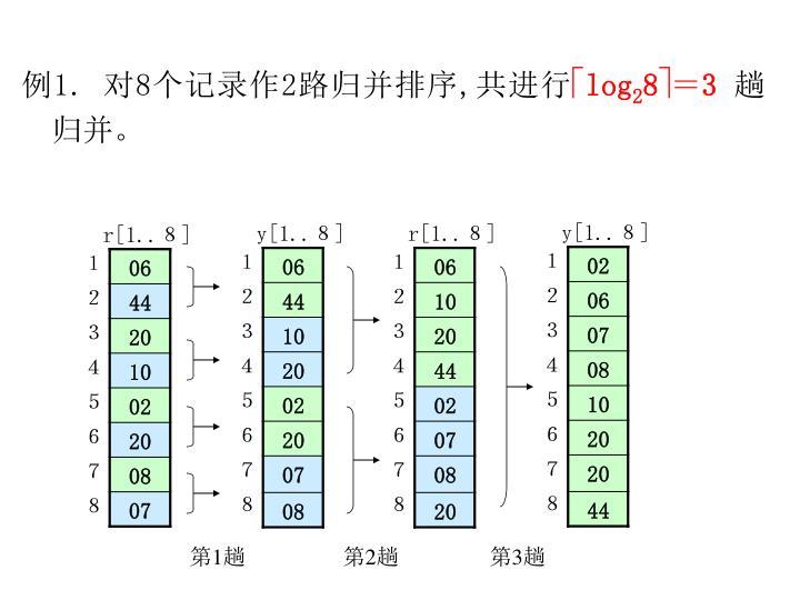例1. 对8个记录作2路归并排序,共进行