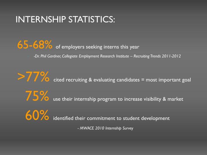 Internship statistics:
