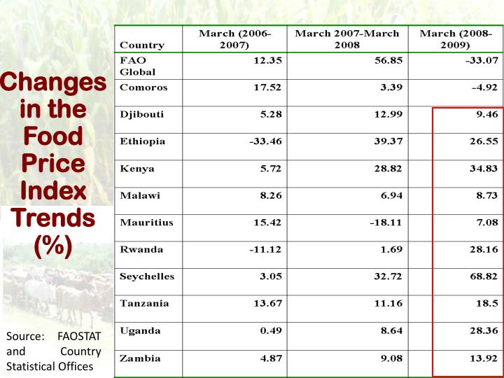Changes in the Food Price Index Trends