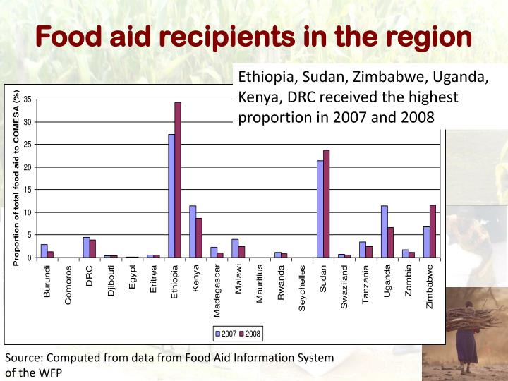 Food aid recipients in the region