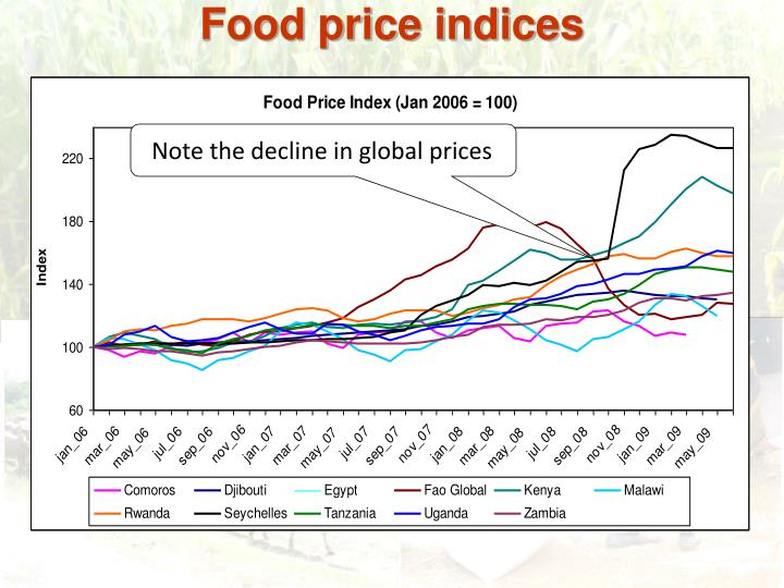 Food price indices