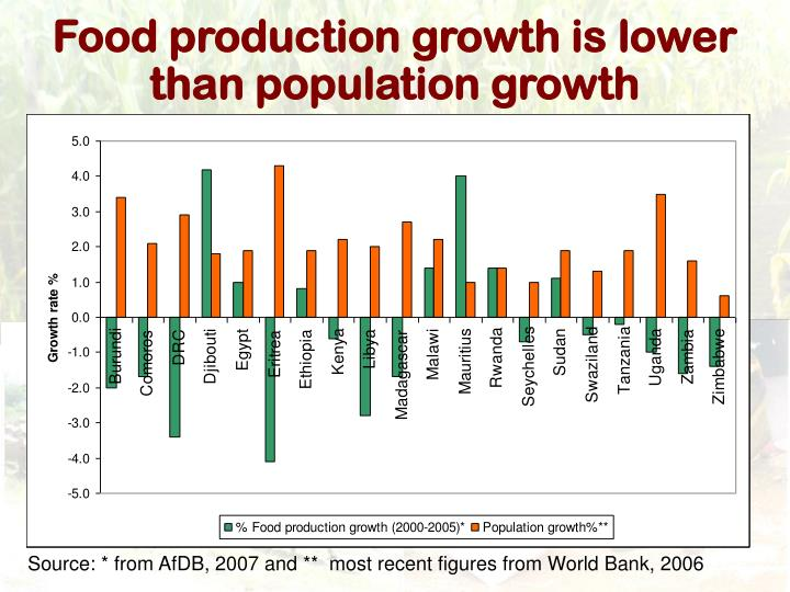 Food production growth is lower than population growth