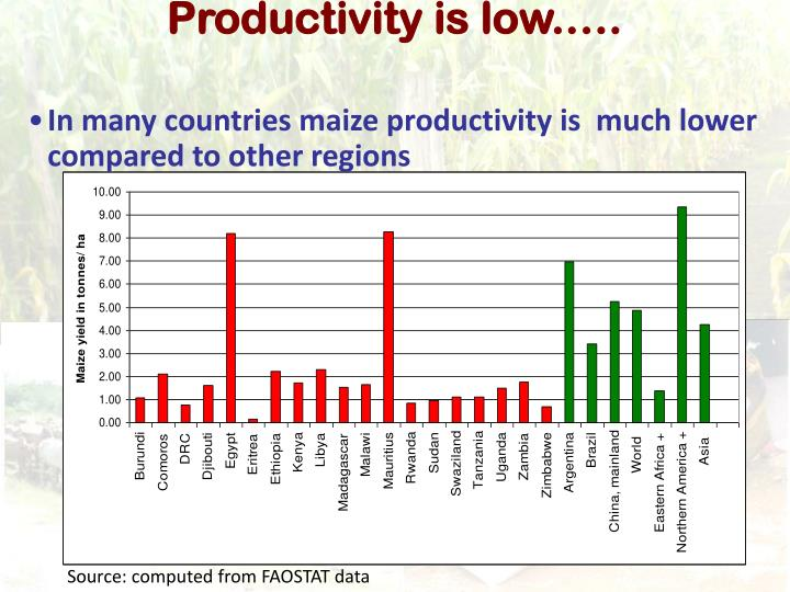 Productivity is low.….