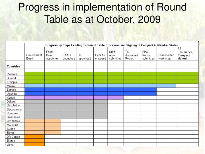 Progress in implementation of Round Table as at October, 2009