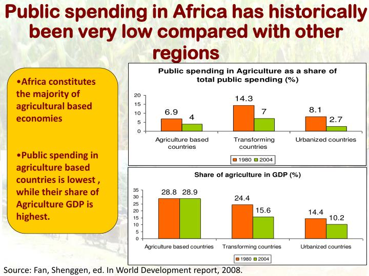 Public spending in Africa has historically been very low compared with other regions