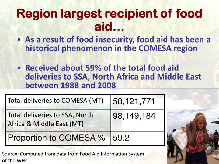 Region largest recipient of food aid…