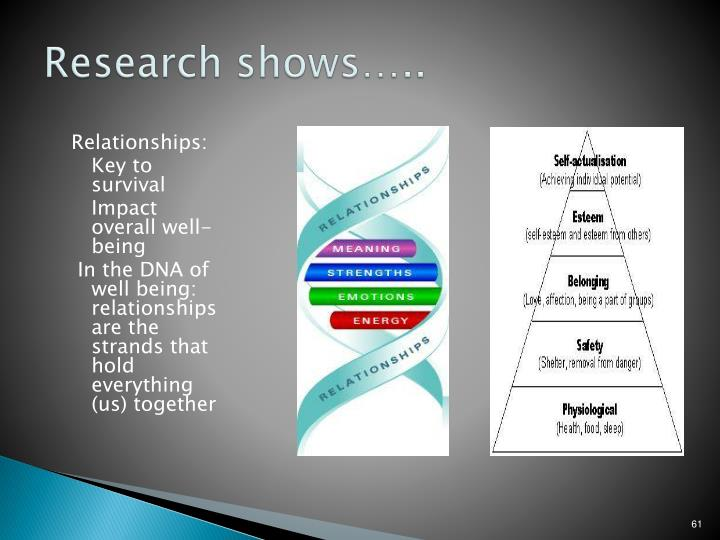 Research shows…..
