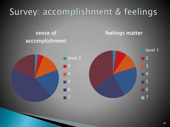 Survey: accomplishment