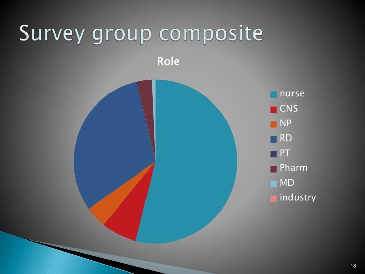 Survey group composite