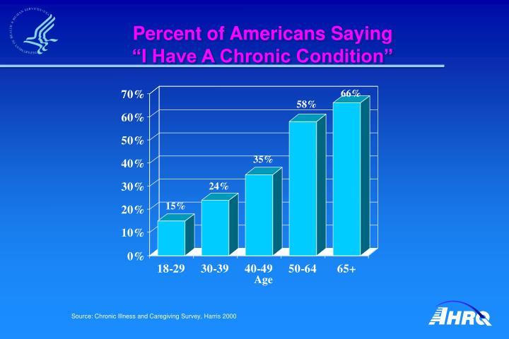 Percent of Americans Saying