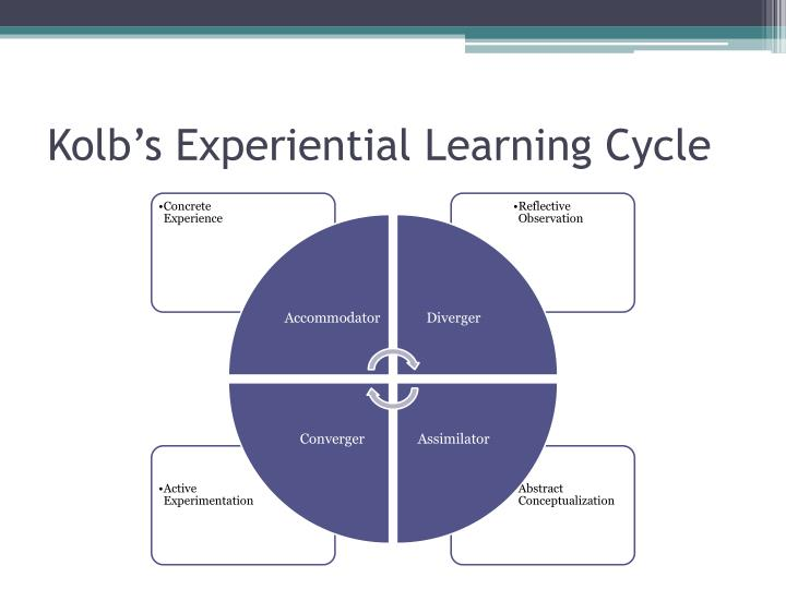 kolb life learning essays Free learning styles papers, essays essays: kolb's experiential learning cycle engagement in real-life examples inquiry based learning can be.