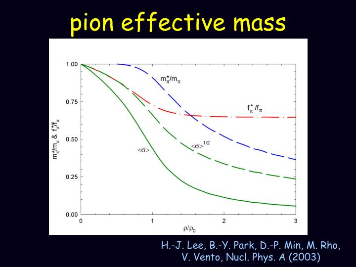 pion effective mass