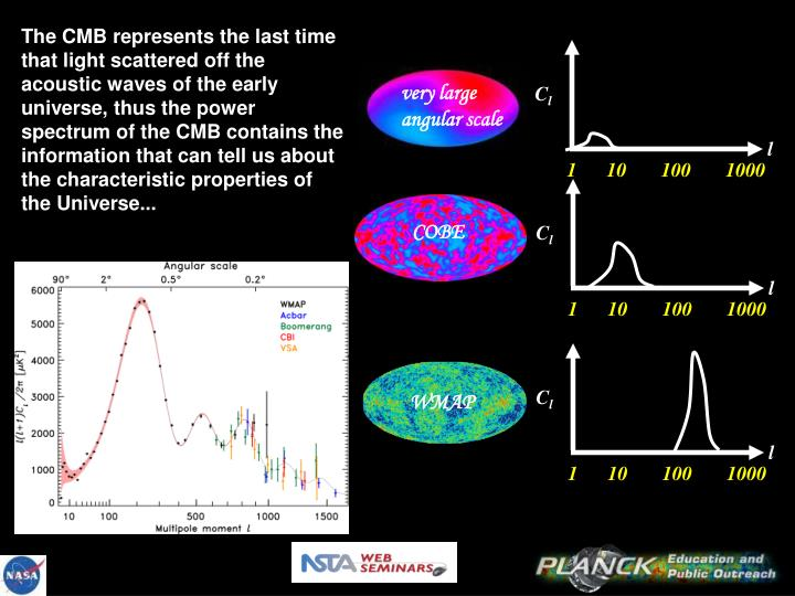 The CMB represents the last time that light scattered off the acoustic waves of the early universe, thus the power spectrum of the CMB contains the information that can tell us about the characteristic properties of the Universe...