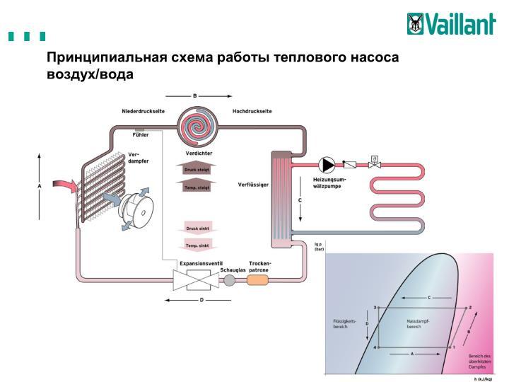 Принципиальная схема работы теплового насоса воздух/вода