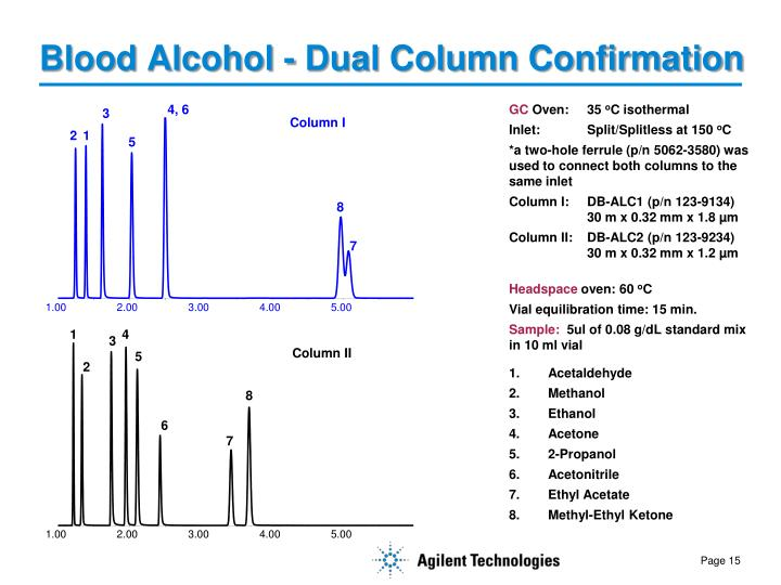 Blood Alcohol - Dual Column Confirmation