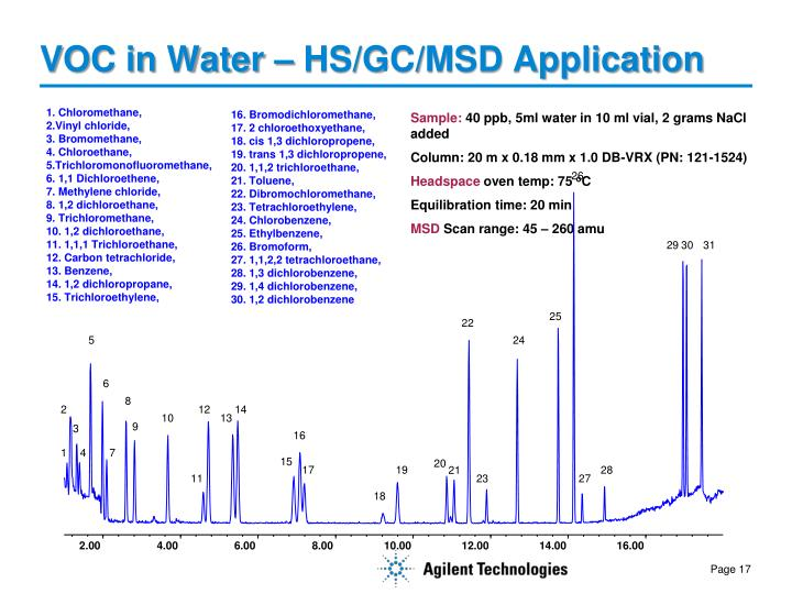 VOC in Water – HS/GC/MSD Application