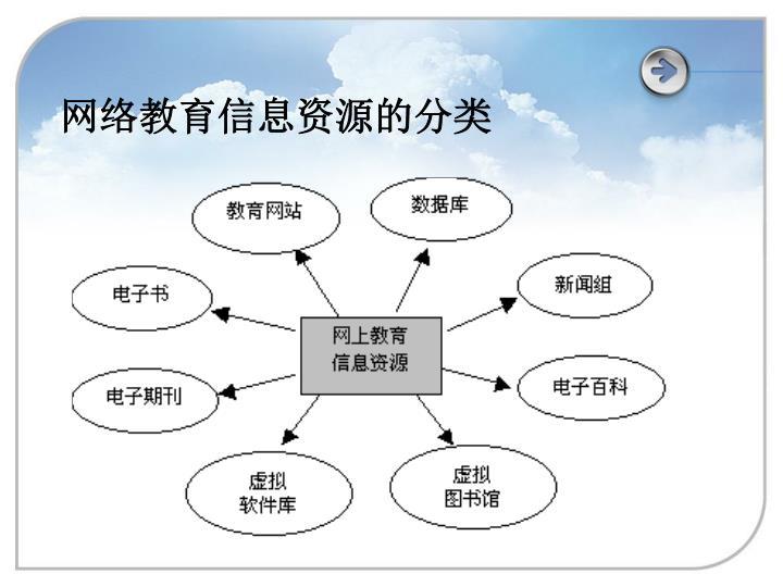 网络教育信息资源的分类