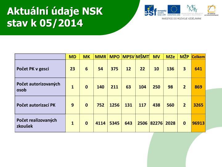 Aktuální údaje NSK