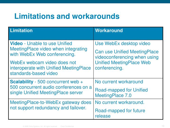 Limitations and workarounds