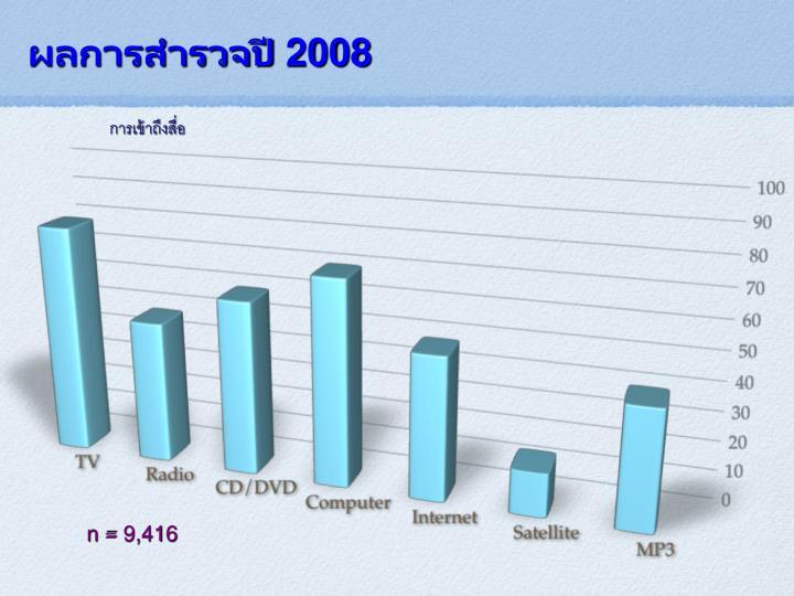 ผลการสำรวจปี 2008