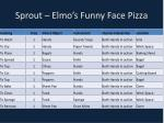 sprout elmo s funny face pizza