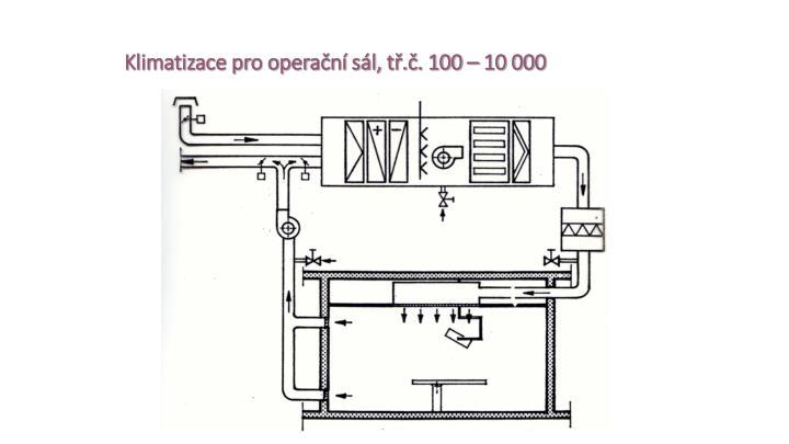 Klimatizace pro operační sál, tř.č. 100 – 10 000