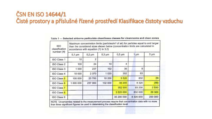 ČSN EN ISO 14644/1