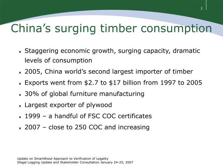 China s surging timber consumption