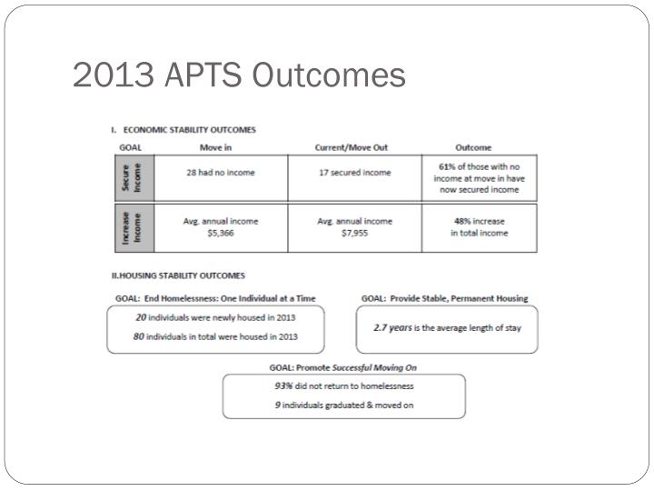 2013 APTS Outcomes