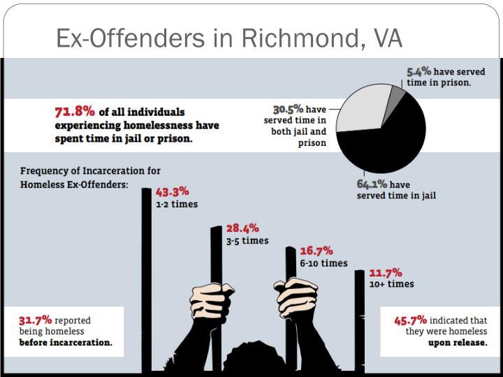 Ex-Offenders in Richmond, VA
