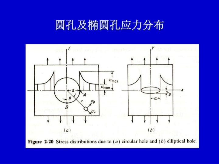 圆孔及椭圆孔应力分布