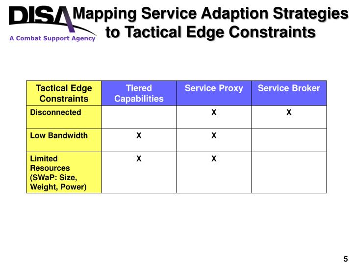 Mapping Service Adaption Strategies to Tactical Edge Constraints