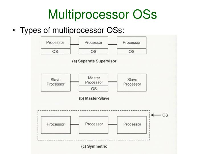 Multiprocessor OSs