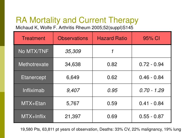RA Mortality and Current Therapy