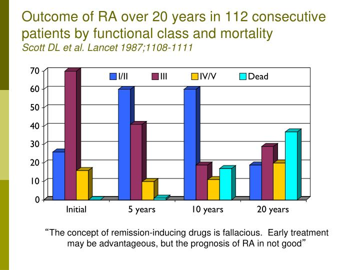 Outcome of RA over 20 years in 112 consecutive patients by functional class and mortality