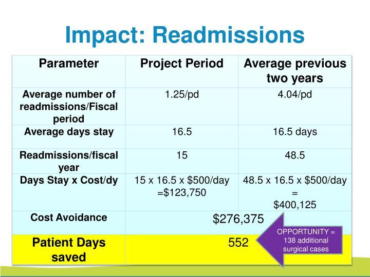 Impact: Readmissions