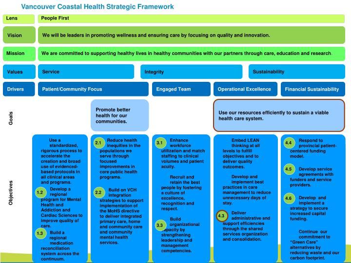 Vancouver Coastal Health Strategic Framework