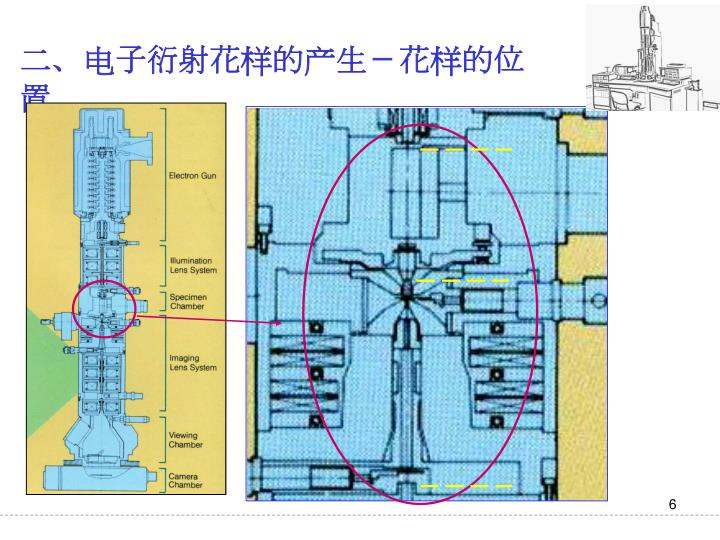 二、电子衍射花样的产生-花样的位置