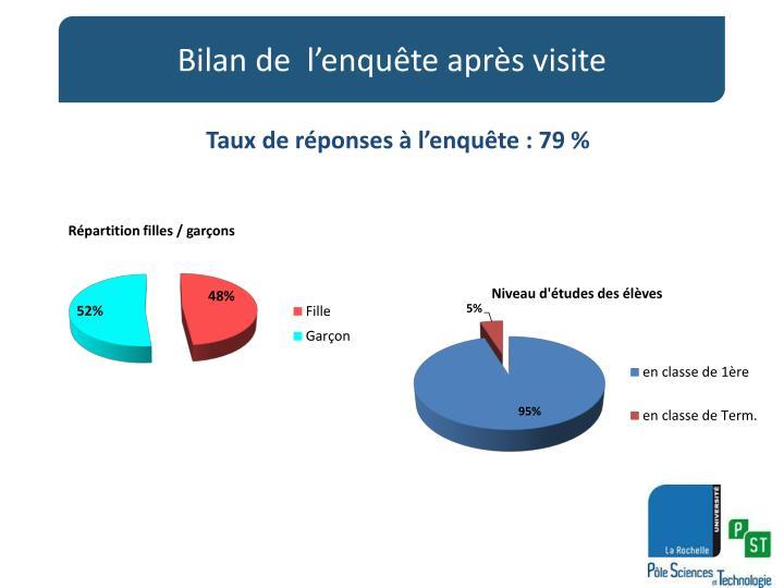 Taux de réponses à l'enquête : 79 %
