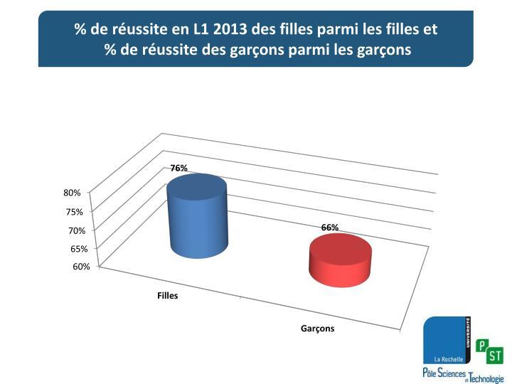 % de réussite en L1 2013 des filles parmi les filles et