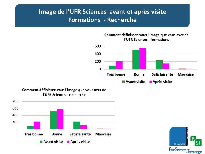 Image de l'UFR Sciences  avant et après visite