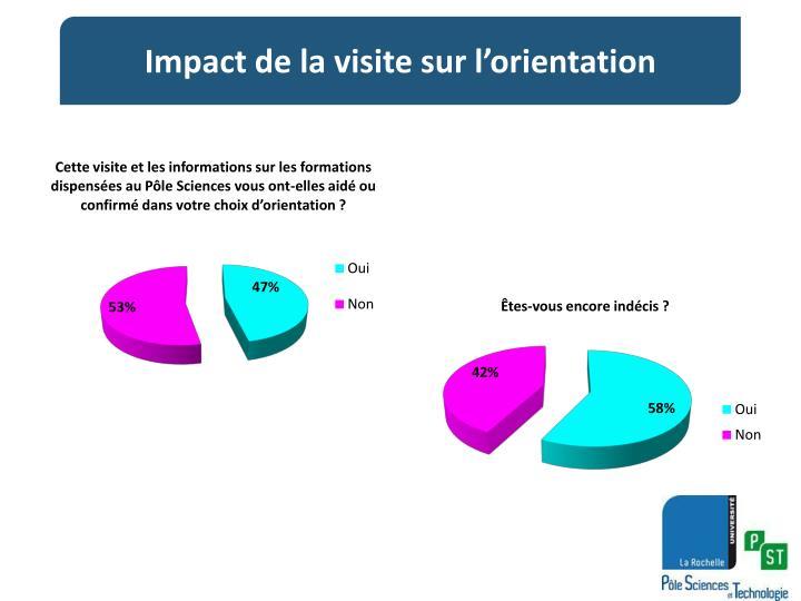 Impact de la visite sur l'orientation