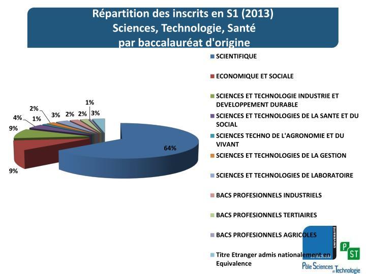 Répartition des inscrits en S1 (2013)