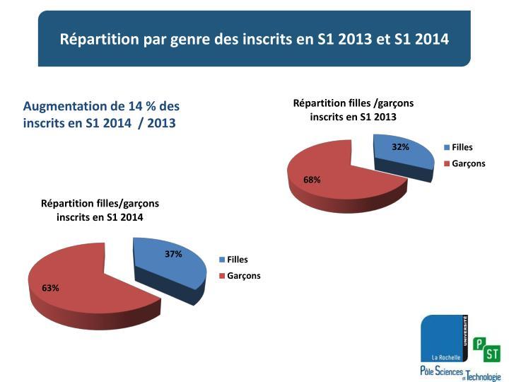 Augmentation de 14 % des inscrits en S1 2014  / 2013