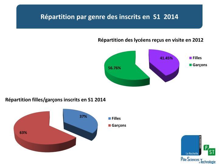 Répartition par genre des inscrits en  S1  2014