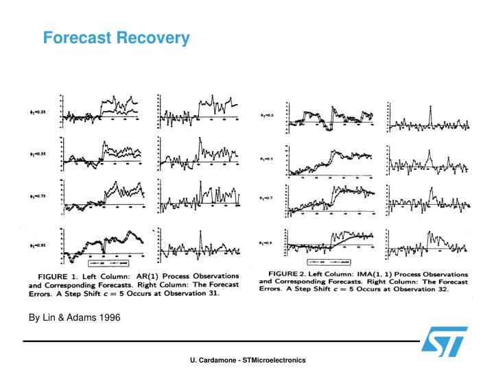 Forecast Recovery